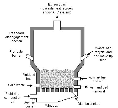 Waste to Energy Fluidized Bed System