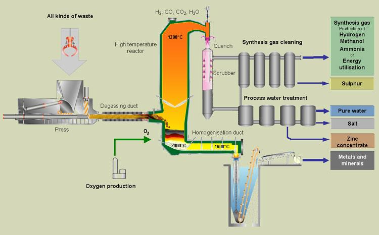 Waste to Energy Gasifier