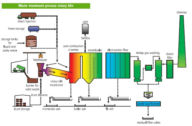 Waste to Energy Rotary Kiln System