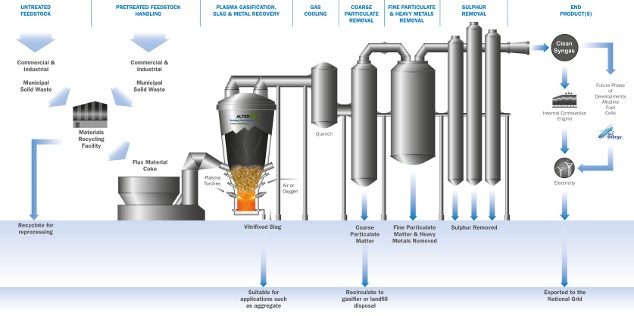 Plasma Gasification Waste to Energy Plant to Demo Fuel Cells in UK