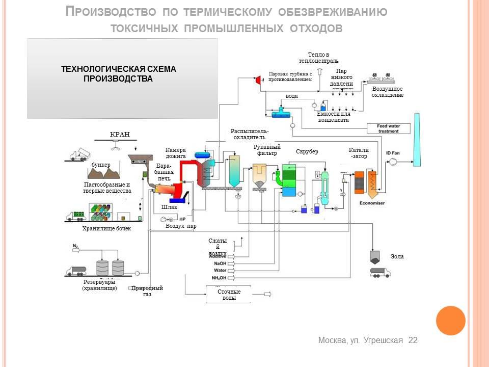 Завод Угрешка, Москва - схема