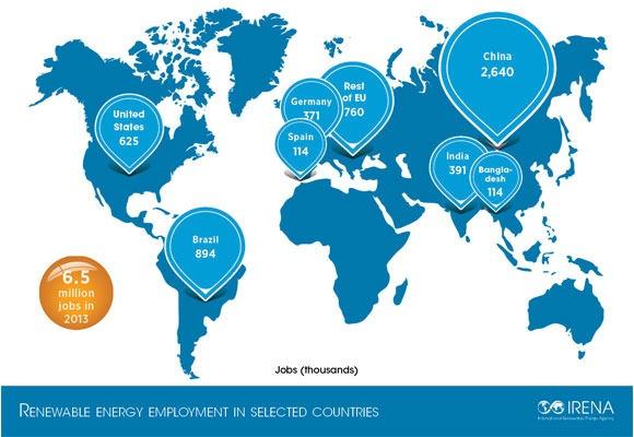 Bangladesh becomes the hot spot for renewable energy jobs