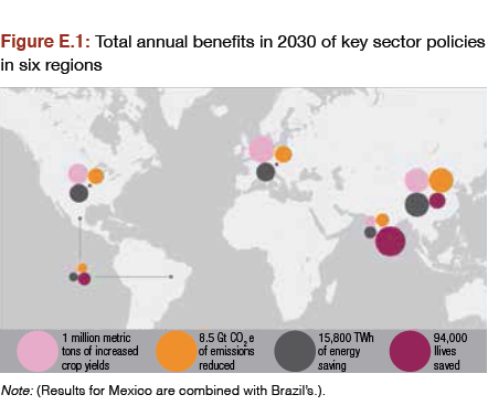 Smarter climate policies could boost global GDP $2.6 trillion a year