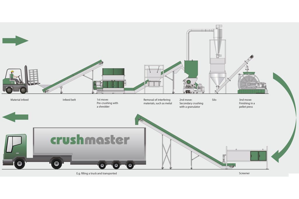 Crushmaster-Processing-1920x1280