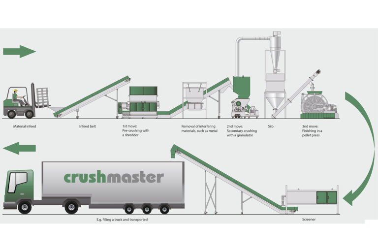 Expanding Partnership Network: OEM Sales Agreement Signed with CRUSHMASTER