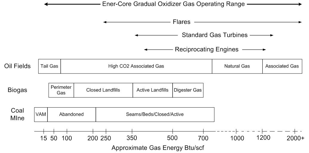 Ener-Core-Gradual-Oxidizer-Gas-Operating-Range
