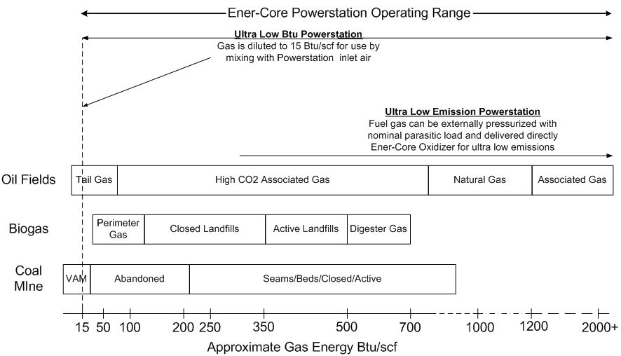 Ener-Core-Powerstation-Operating-Range