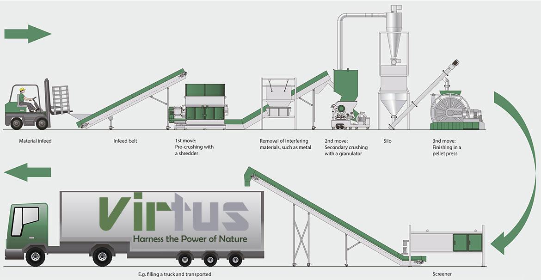 Virtus Equipment Processing
