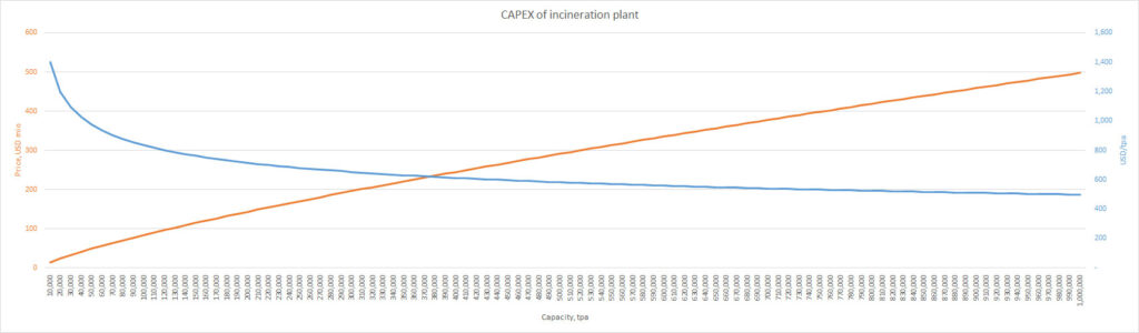CAPEX of incineration plant