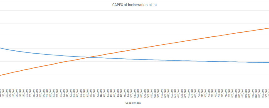 CAPEX-of-incineration-plant