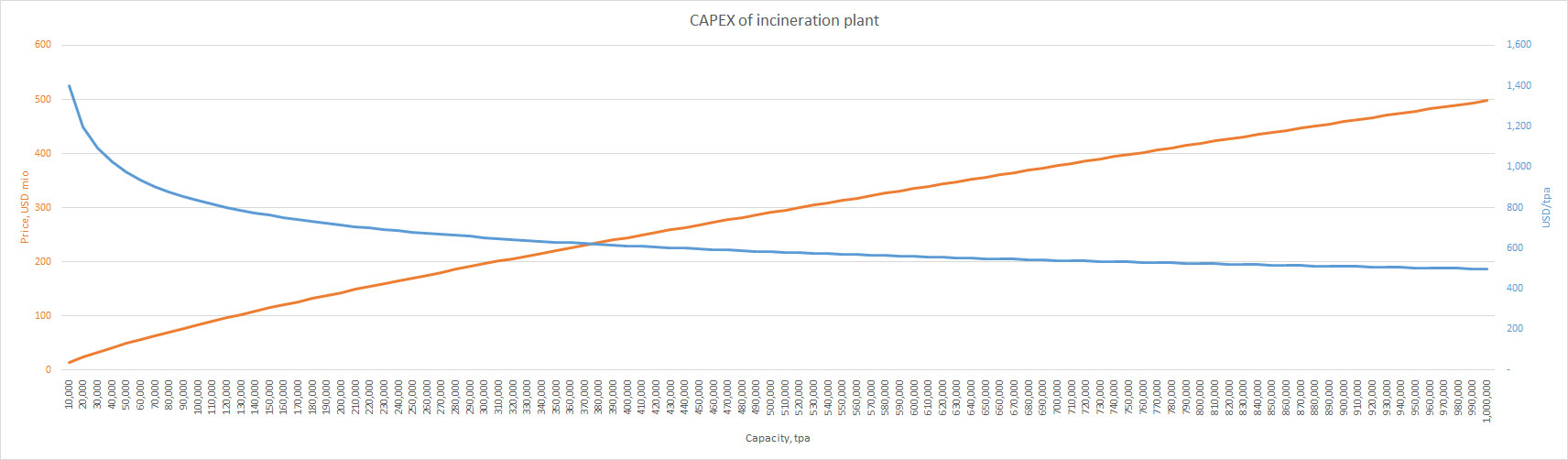 How Much Does It Cost To Build An Incineration Plant