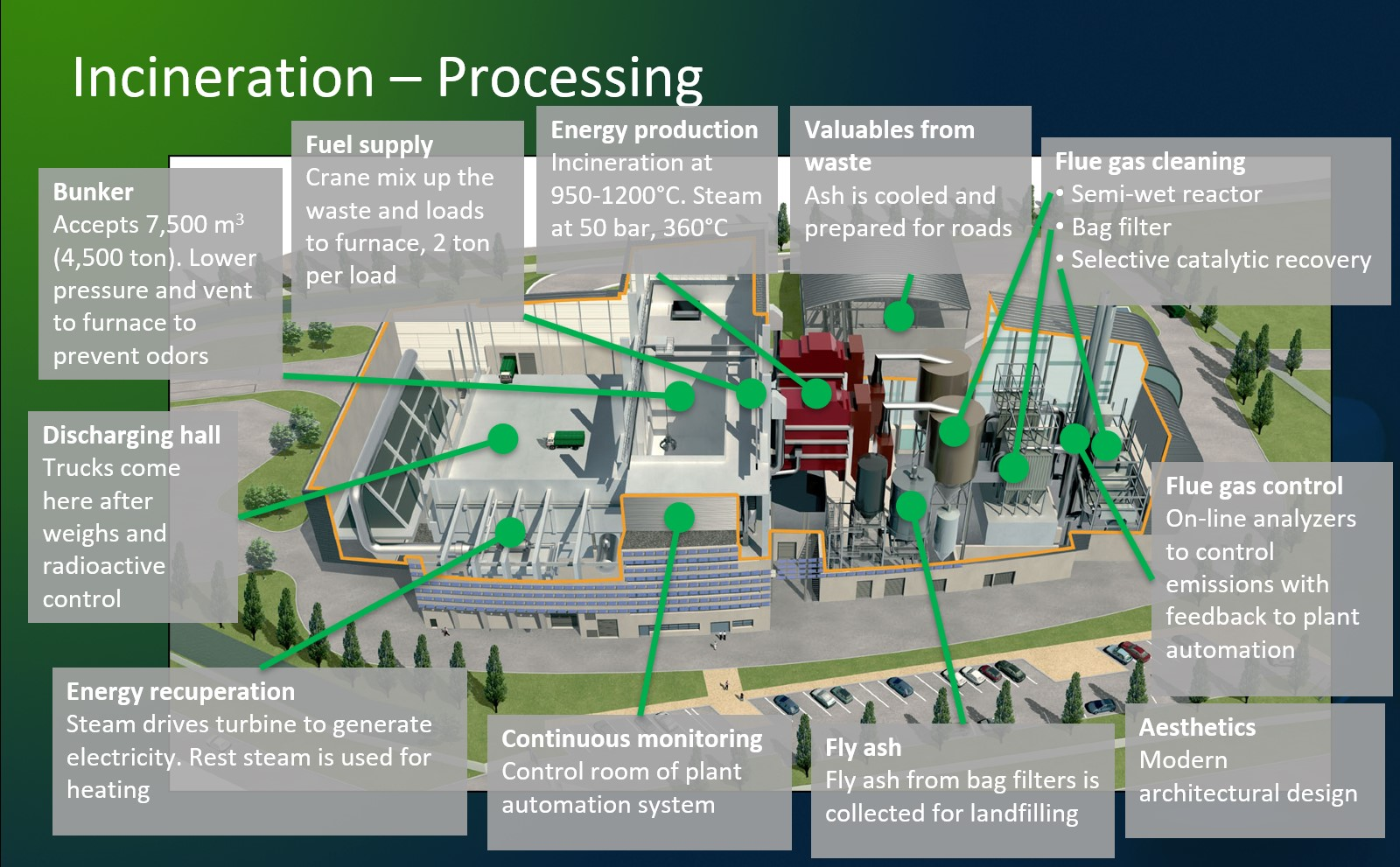 Consortium for Waste to Energy Projects - Proposed plant diagram