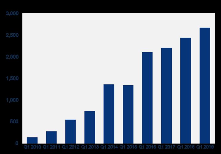 Solar Soars in 2019