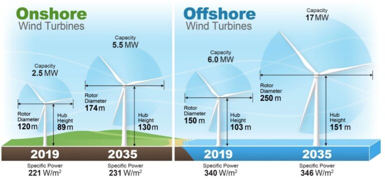 Wind power experts expect wind energy costs to decline up to 35% by 2035