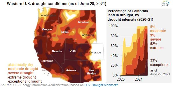 Historic drought to shrink California's hydroelectric generation by 19%